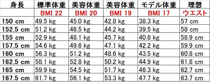 155 センチ 美容 体重